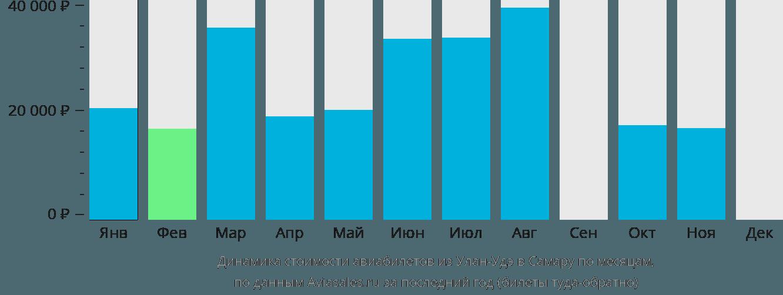 Динамика стоимости авиабилетов из Улан-Удэ в Самару по месяцам
