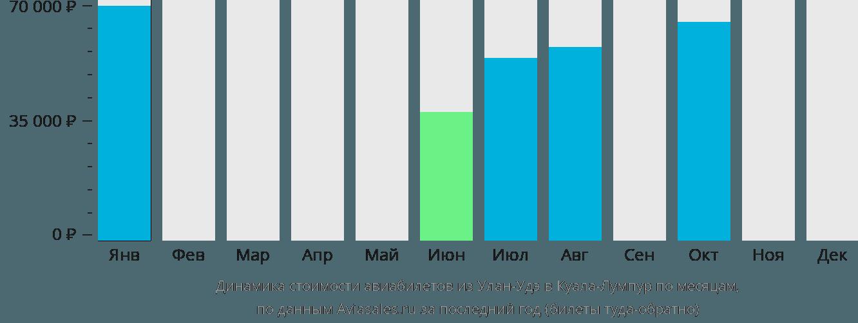 Динамика стоимости авиабилетов из Улан-Удэ в Куала-Лумпур по месяцам