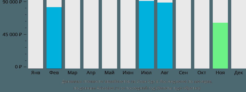 Динамика стоимости авиабилетов из Улан-Удэ в Лос-Анджелес по месяцам