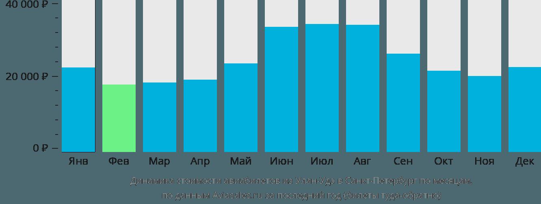 Динамика стоимости авиабилетов из Улан-Удэ в Санкт-Петербург по месяцам