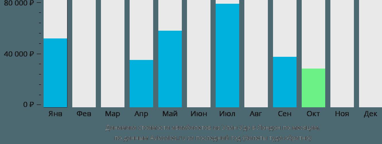 Динамика стоимости авиабилетов из Улан-Удэ в Лондон по месяцам