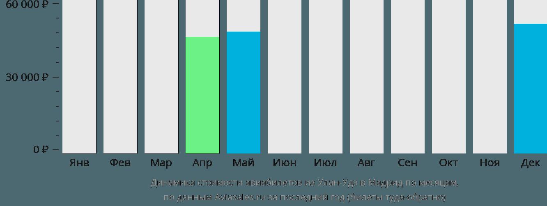 Динамика стоимости авиабилетов из Улан-Удэ в Мадрид по месяцам