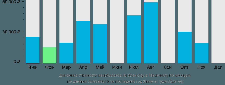 Динамика стоимости авиабилетов из Улан-Удэ в Махачкалу по месяцам