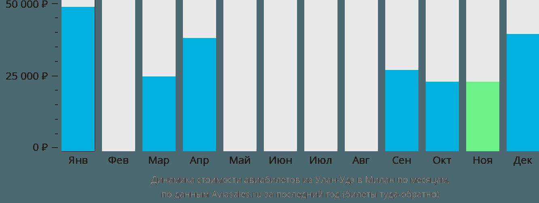 Динамика стоимости авиабилетов из Улан-Удэ в Милан по месяцам