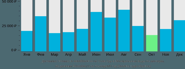 Динамика стоимости авиабилетов из Улан-Удэ в Минеральные воды по месяцам