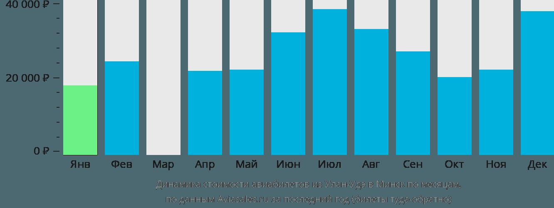 Динамика стоимости авиабилетов из Улан-Удэ в Минск по месяцам