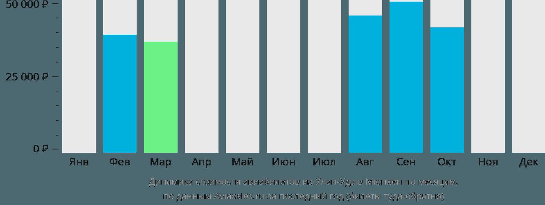Динамика стоимости авиабилетов из Улан-Удэ в Мюнхен по месяцам