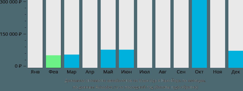 Динамика стоимости авиабилетов из Улан-Удэ в Нью-Йорк по месяцам