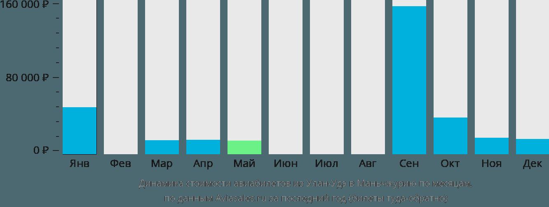 Динамика стоимости авиабилетов из Улан-Удэ в Маньчжурию по месяцам