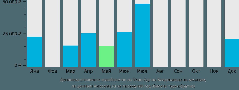 Динамика стоимости авиабилетов из Улан-Удэ во Владикавказ по месяцам