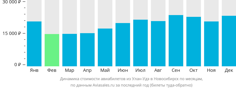 Динамика стоимости авиабилетов из Улан-Удэ в Новосибирск по месяцам