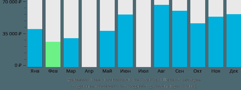 Динамика стоимости авиабилетов из Улан-Удэ в Париж по месяцам