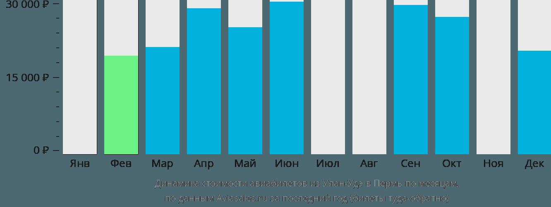 Динамика стоимости авиабилетов из Улан-Удэ в Пермь по месяцам