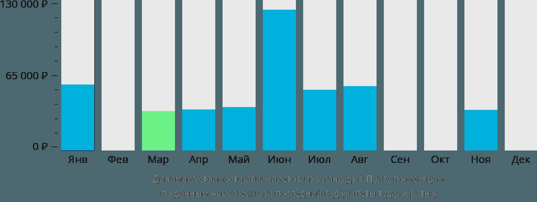 Динамика стоимости авиабилетов из Улан-Удэ в Прагу по месяцам