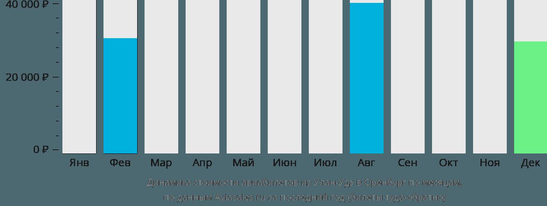 Динамика стоимости авиабилетов из Улан-Удэ в Оренбург по месяцам