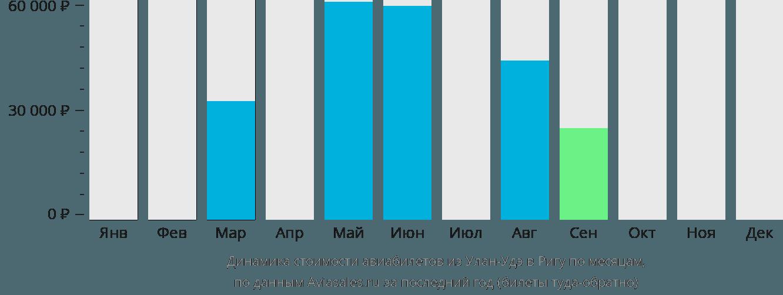 Динамика стоимости авиабилетов из Улан-Удэ в Ригу по месяцам