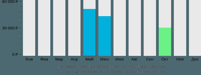 Динамика стоимости авиабилетов из Улан-Удэ в Рим по месяцам