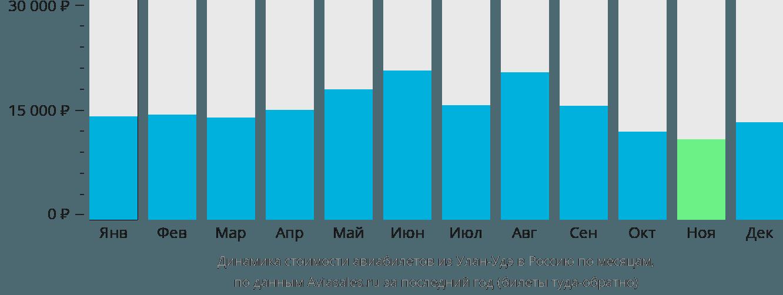 Динамика стоимости авиабилетов из Улан-Удэ в Россию по месяцам
