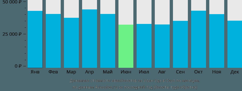 Динамика стоимости авиабилетов из Улан-Удэ в Сеул по месяцам