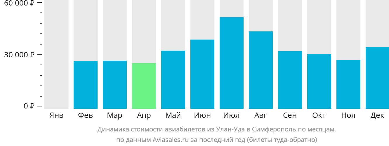 Динамика стоимости авиабилетов из Улан-Удэ в Симферополь по месяцам