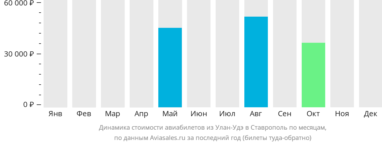 Динамика стоимости авиабилетов из Улан-Удэ в Ставрополь по месяцам