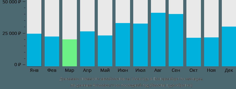 Динамика стоимости авиабилетов из Улан-Удэ в Екатеринбург по месяцам