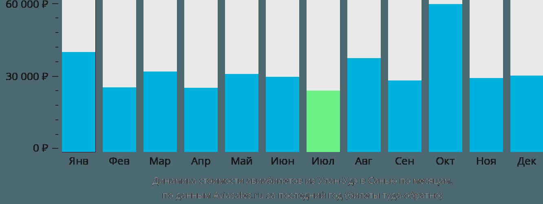 Динамика стоимости авиабилетов из Улан-Удэ в Санью по месяцам