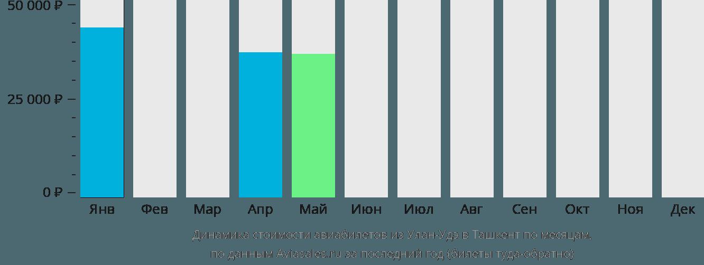 Динамика стоимости авиабилетов из Улан-Удэ в Ташкент по месяцам