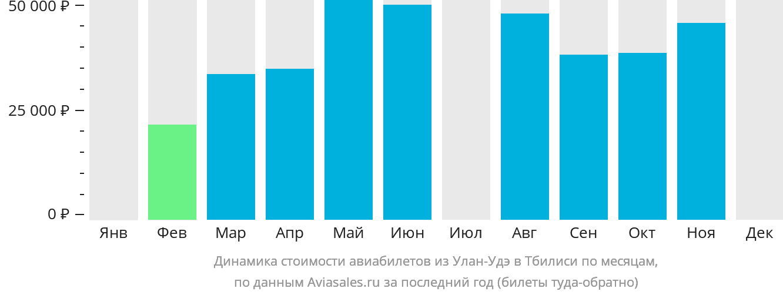 Динамика стоимости авиабилетов из Улан-Удэ в Тбилиси по месяцам