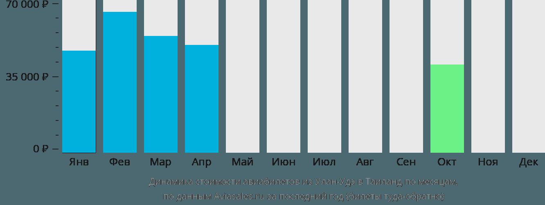 Динамика стоимости авиабилетов из Улан-Удэ в Таиланд по месяцам