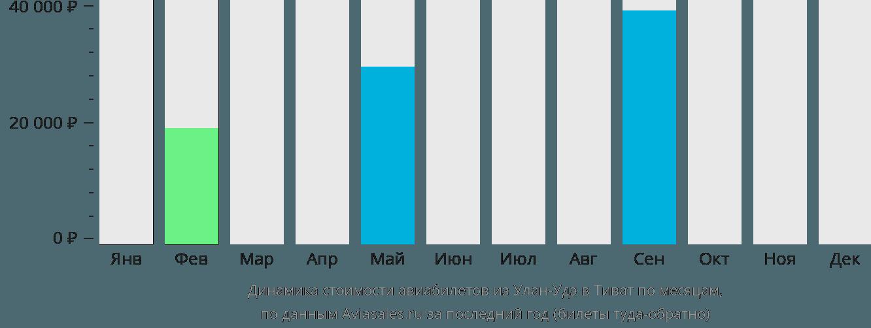 Динамика стоимости авиабилетов из Улан-Удэ в Тиват по месяцам