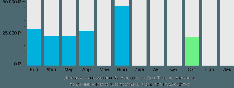 Динамика стоимости авиабилетов из Улан-Удэ в Тюмень по месяцам