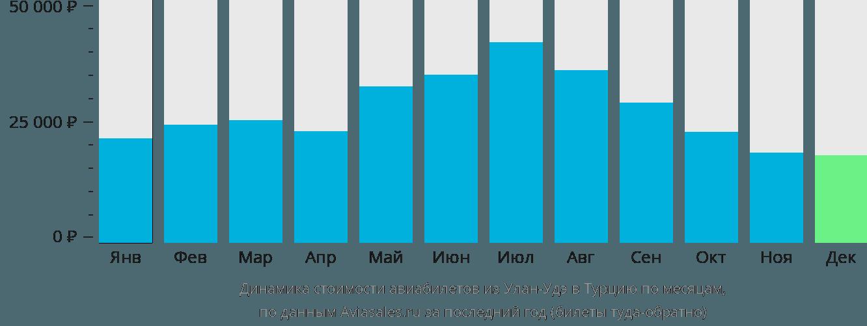 Динамика стоимости авиабилетов из Улан-Удэ в Турцию по месяцам