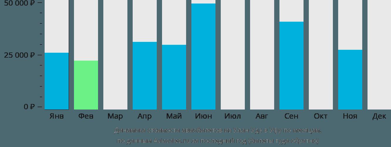 Динамика стоимости авиабилетов из Улан-Удэ в Уфу по месяцам