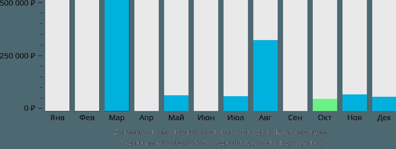 Динамика стоимости авиабилетов из Улан-Удэ в США по месяцам