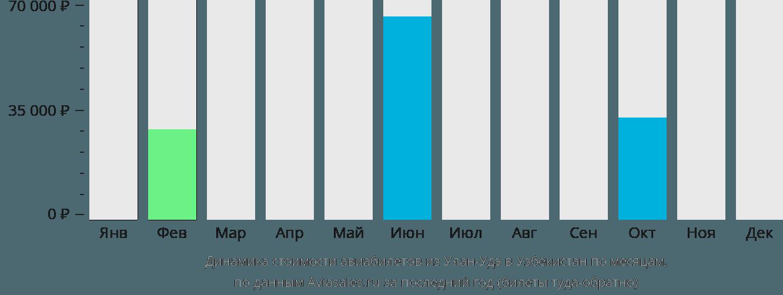 Динамика стоимости авиабилетов из Улан-Удэ в Узбекистан по месяцам
