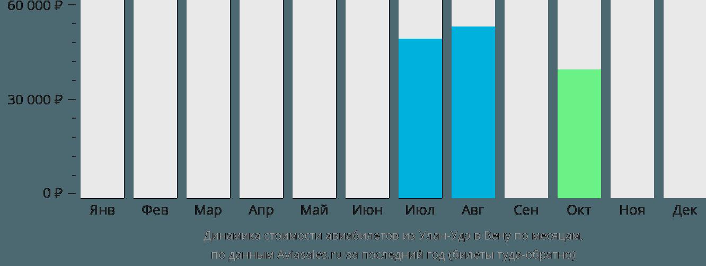 Динамика стоимости авиабилетов из Улан-Удэ в Вену по месяцам