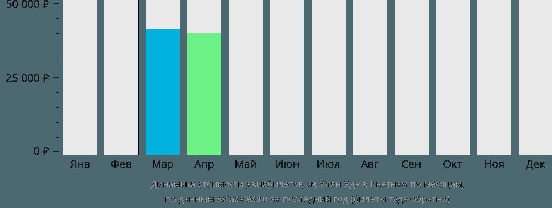 Динамика стоимости авиабилетов из Улан-Удэ в Вьетнам по месяцам