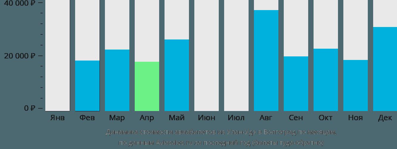 Динамика стоимости авиабилетов из Улан-Удэ в Волгоград по месяцам