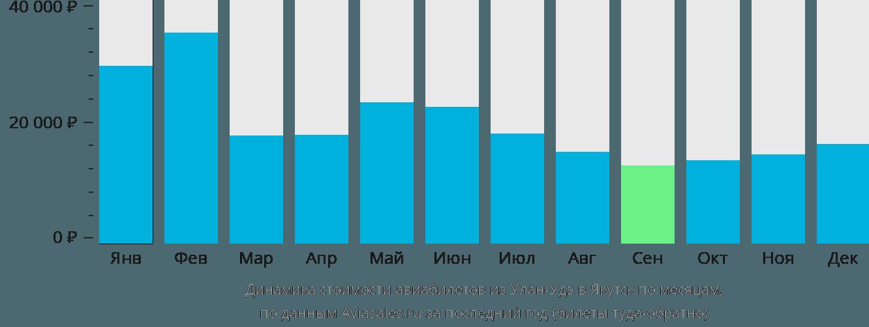 Динамика стоимости авиабилетов из Улан-Удэ в Якутск по месяцам