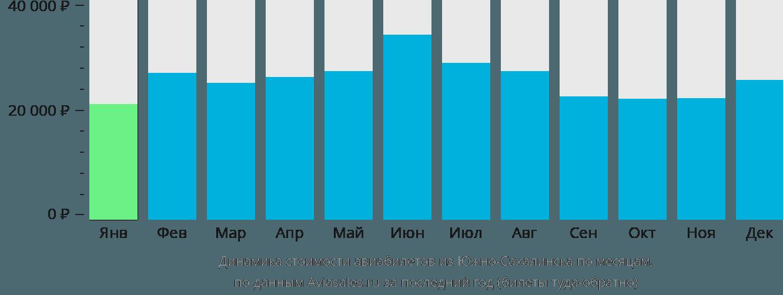 Динамика стоимости авиабилетов из Южно-Сахалинска по месяцам