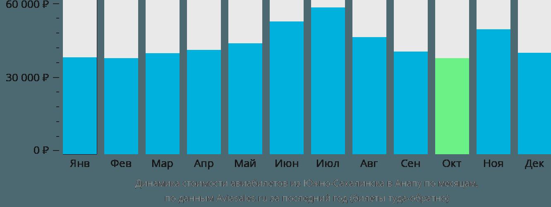 Динамика стоимости авиабилетов из Южно-Сахалинска в Анапу по месяцам