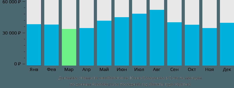 Динамика стоимости авиабилетов из Южно-Сахалинска в Сочи по месяцам