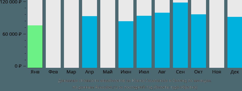 Динамика стоимости авиабилетов из Южно-Сахалинска в Окленд по месяцам
