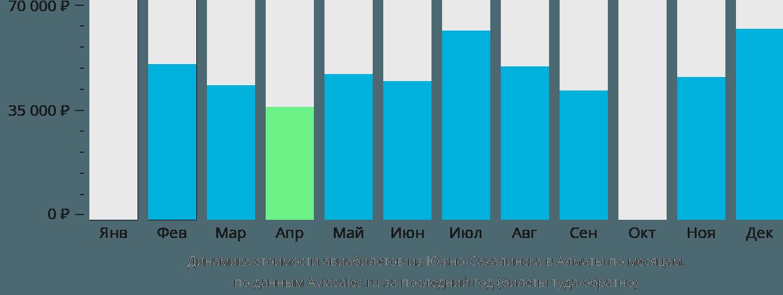 Динамика стоимости авиабилетов из Южно-Сахалинска в Алматы по месяцам