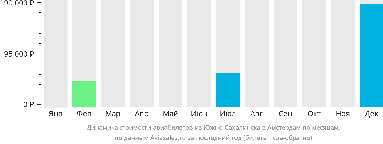 Динамика стоимости авиабилетов из Южно-Сахалинска в Амстердам по месяцам