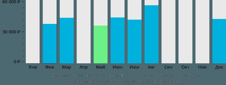 Динамика стоимости авиабилетов из Южно-Сахалинска в Армению по месяцам