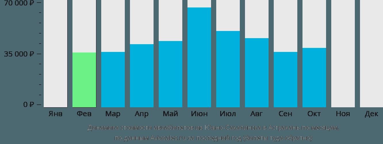 Динамика стоимости авиабилетов из Южно-Сахалинска в Астрахань по месяцам