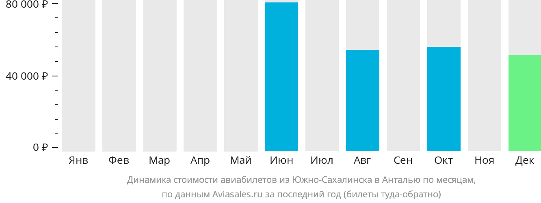 Динамика стоимости авиабилетов из Южно-Сахалинска в Анталью по месяцам