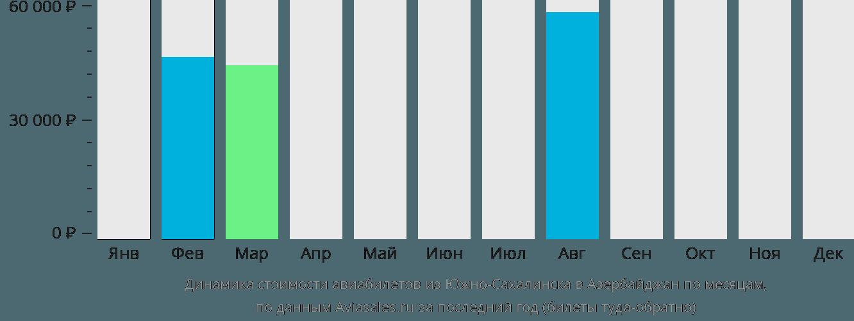 Динамика стоимости авиабилетов из Южно-Сахалинска в Азербайджан по месяцам